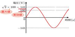 """見えない電気信号が見える""""オシロスコープ""""について【電気エンジニアトレーナー渡辺です】"""